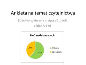 CZY I CO CZYTAMY? -ankieta